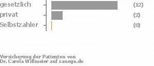 86% gesetzlich versichert,14% privat versichert,0% Selbstzahler Bild