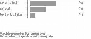 56% gesetzlich versichert,33% privat versichert,11% Selbstzahler