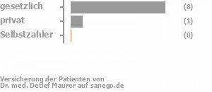 75% gesetzlich versichert,13% privat versichert,0% Selbstzahler