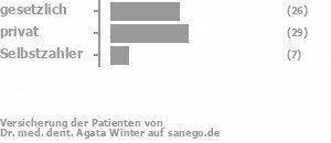41% gesetzlich versichert,43% privat versichert,10% Selbstzahler Bild