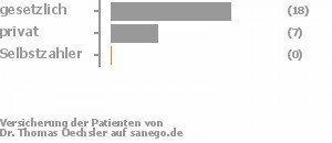 72% gesetzlich versichert,28% privat versichert,0% Selbstzahler Bild