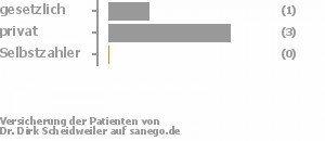25% gesetzlich versichert,75% privat versichert,0% Selbstzahler Bild