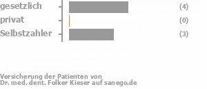 57% gesetzlich versichert,0% privat versichert,43% Selbstzahler Bild