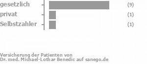 82% gesetzlich versichert,9% privat versichert,9% Selbstzahler Bild