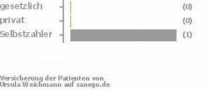50% gesetzlich versichert,0% privat versichert,50% Selbstzahler Bild
