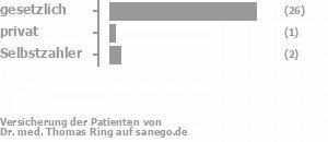 83% gesetzlich versichert,4% privat versichert,8% Selbstzahler Bild