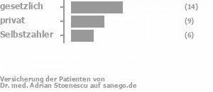 80% gesetzlich versichert,10% privat versichert,10% Selbstzahler