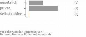 29% gesetzlich versichert,57% privat versichert,0% Selbstzahler Bild