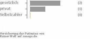 50% gesetzlich versichert,25% privat versichert,0% Selbstzahler Bild