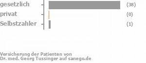 97% gesetzlich versichert,0% privat versichert,3% Selbstzahler Bild