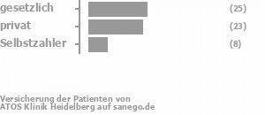 48% gesetzlich versichert,37% privat versichert,13% Selbstzahler Bild