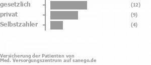 48% gesetzlich versichert,36% privat versichert,16% Selbstzahler Bild