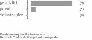 77% gesetzlich versichert,8% privat versichert,0% Selbstzahler Bild