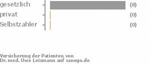 Dr Leismann St Wendel dr med uwe leismann in 66606 sankt wendel facharzt für neurologie