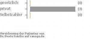 0% gesetzlich versichert,75% privat versichert,0% Selbstzahler Bild