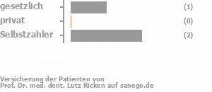 25% gesetzlich versichert,25% privat versichert,50% Selbstzahler Bild