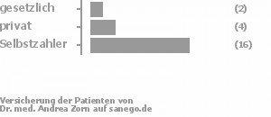 9% gesetzlich versichert,18% privat versichert,73% Selbstzahler Bild