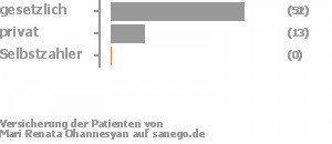 76% gesetzlich versichert,19% privat versichert,0% Selbstzahler Bild