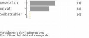 56% gesetzlich versichert,33% privat versichert,11% Selbstzahler Bild