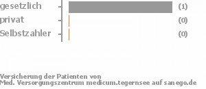 Med Versorgungszentrum Medicum Tegernsee Kreuth Medizinisches