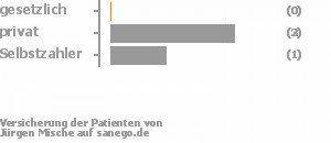 0% gesetzlich versichert,50% privat versichert,33% Selbstzahler Bild