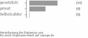 61% gesetzlich versichert,35% privat versichert,0% Selbstzahler Bild
