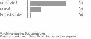 67% gesetzlich versichert,22% privat versichert,0% Selbstzahler