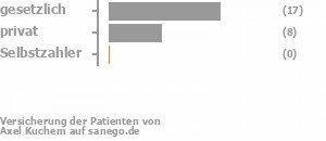 65% gesetzlich versichert,27% privat versichert,0% Selbstzahler Bild