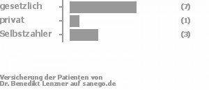 58% gesetzlich versichert,8% privat versichert,25% Selbstzahler Bild