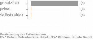 80% gesetzlich versichert,0% privat versichert,0% Selbstzahler Bild