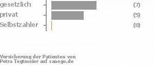 57% gesetzlich versichert,36% privat versichert,0% Selbstzahler Bild