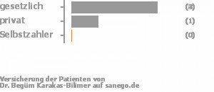 57% gesetzlich versichert,14% privat versichert,0% Selbstzahler Bild