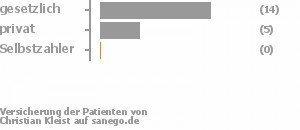 67% gesetzlich versichert,21% privat versichert,0% Selbstzahler Bild