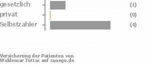 14% gesetzlich versichert,0% privat versichert,71% Selbstzahler Bild