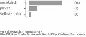 76% gesetzlich versichert,19% privat versichert,5% Selbstzahler Bild