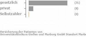 75% gesetzlich versichert,16% privat versichert,3% Selbstzahler Bild