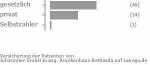57% gesetzlich versichert,41% privat versichert,2% Selbstzahler Bild