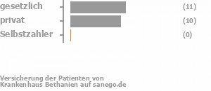 50% gesetzlich versichert,45% privat versichert,0% Selbstzahler Bild