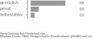 71% gesetzlich versichert,19% privat versichert,5% Selbstzahler