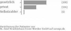 62% gesetzlich versichert,32% privat versichert,2% Selbstzahler Bild