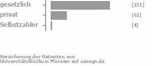 73% gesetzlich versichert,21% privat versichert,1% Selbstzahler Bild