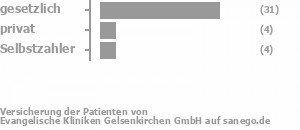 70% gesetzlich versichert,15% privat versichert,9% Selbstzahler Bild