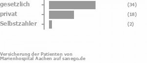 62% gesetzlich versichert,29% privat versichert,2% Selbstzahler Bild