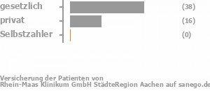 70% gesetzlich versichert,29% privat versichert,0% Selbstzahler Bild
