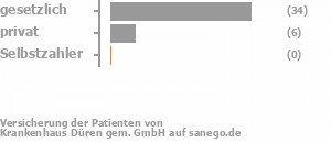 79% gesetzlich versichert,12% privat versichert,2% Selbstzahler Bild
