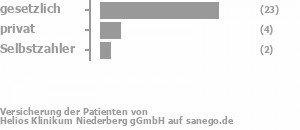76% gesetzlich versichert,18% privat versichert,6% Selbstzahler Bild