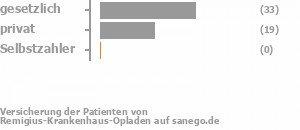 59% gesetzlich versichert,35% privat versichert,0% Selbstzahler Bild