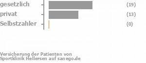 53% gesetzlich versichert,47% privat versichert,0% Selbstzahler Bild