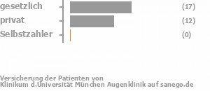 62% gesetzlich versichert,32% privat versichert,3% Selbstzahler Bild