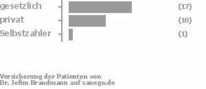 61% gesetzlich versichert,36% privat versichert,4% Selbstzahler Bild